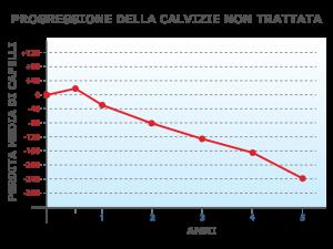 grafico progressione calvizie